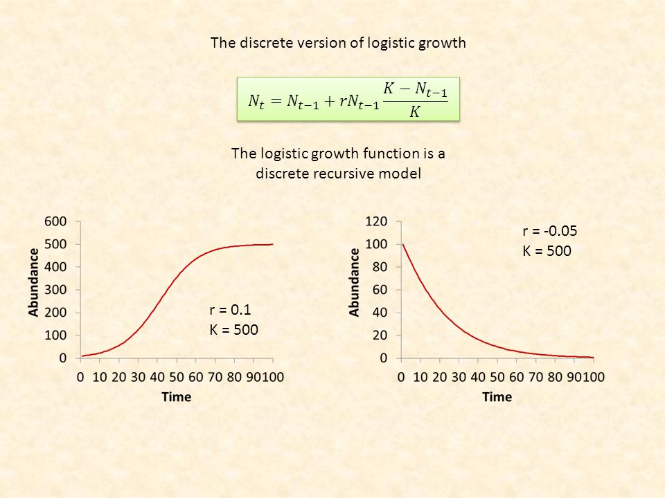 The logistic growth function is a discrete recursive model r = 0.1 K = 500 r = -0.05 K = 500 The discrete version of logistic growth