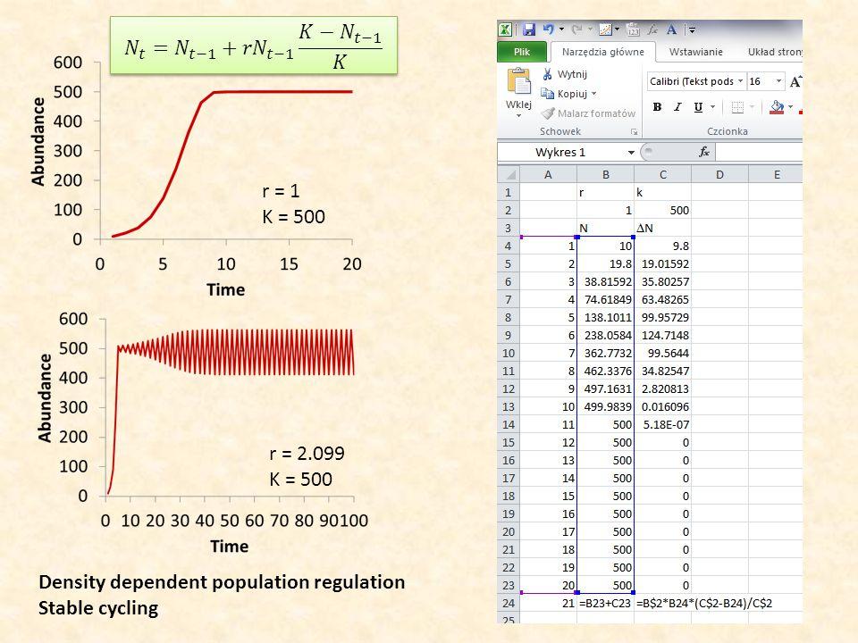 r = 1 K = 500 r = 2.099 K = 500 Density dependent population regulation Stable cycling
