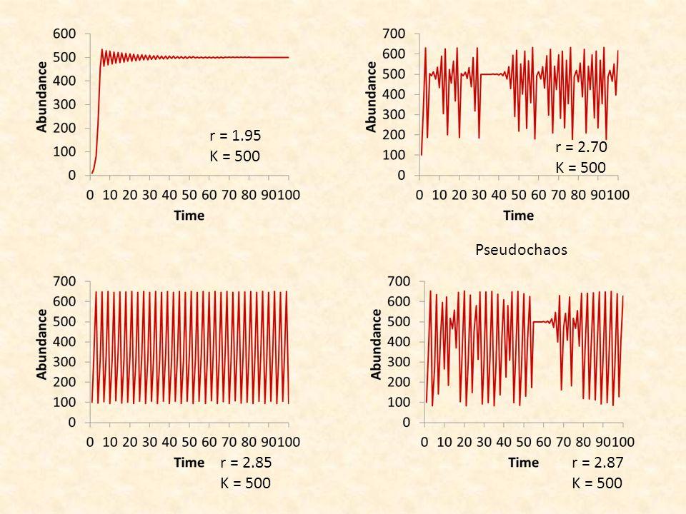 r = 1.95 K = 500 r = 2.70 K = 500 r = 2.85 K = 500 r = 2.87 K = 500 Pseudochaos