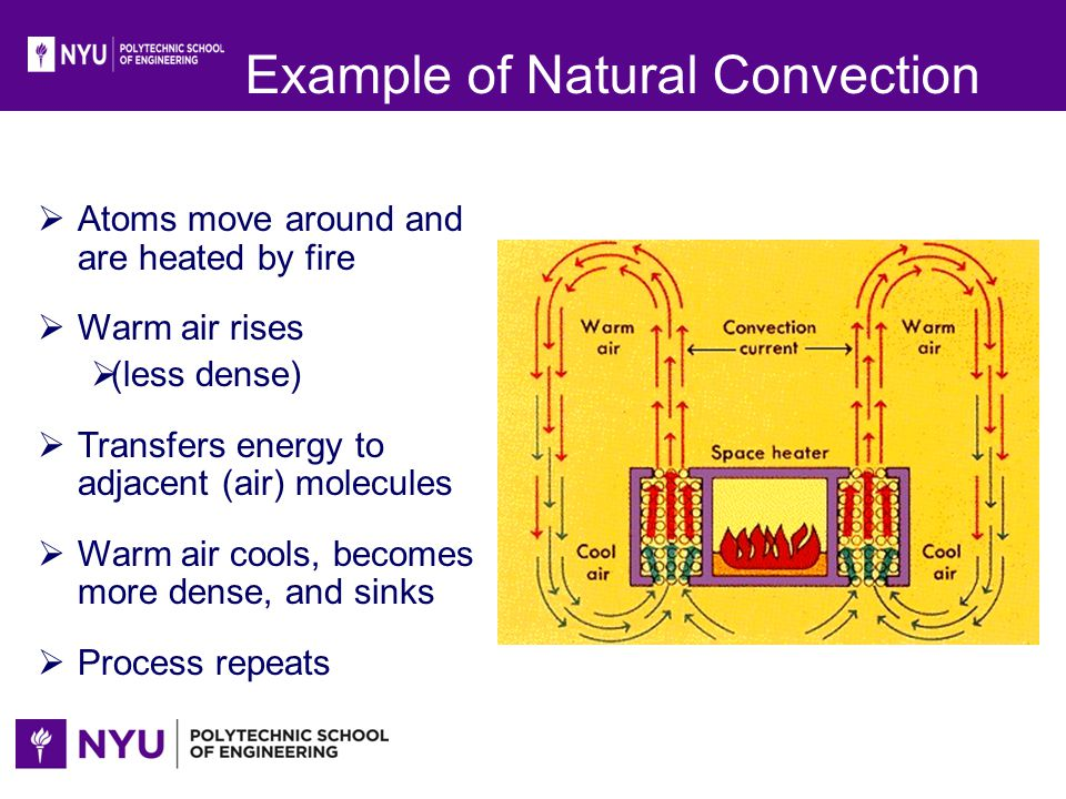 Example of Natural Convection Atoms move around and are heated by fire Warm air rises (less dense) Transfers energy to adjacent (air) molecules Warm a
