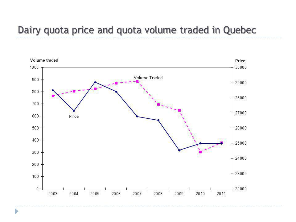 Dairy quota price and quota volume traded in Quebec