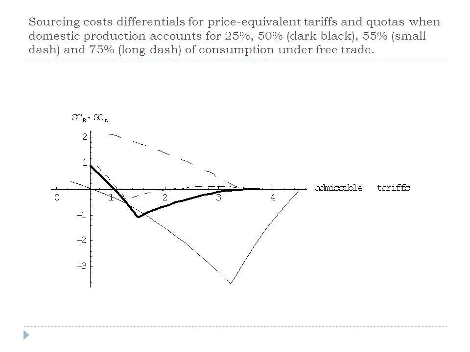 Sourcing costs differentials for price-equivalent tariffs and quotas when domestic production accounts for 25%, 50% (dark black), 55% (small dash) and 75% (long dash) of consumption under free trade.