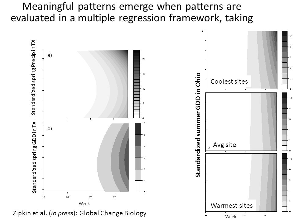 Meaningful patterns emerge when patterns are evaluated in a multiple regression framework, taking site characteristics into account b) a) Spring GDD i