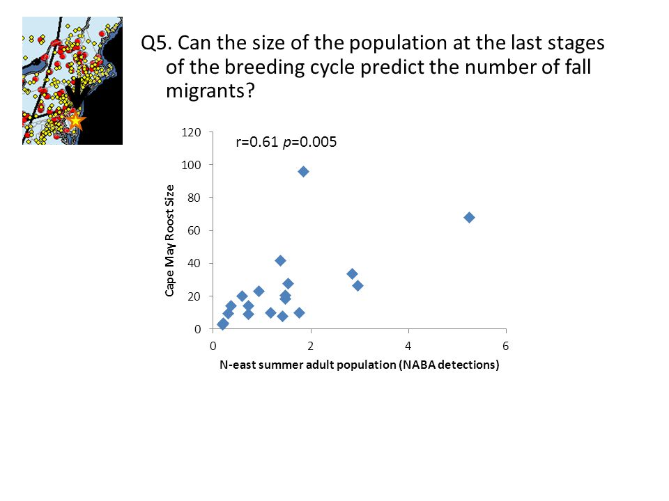 Q5. Can the size of the population at the last stages of the breeding cycle predict the number of fall migrants? r=0.61 p=0.005