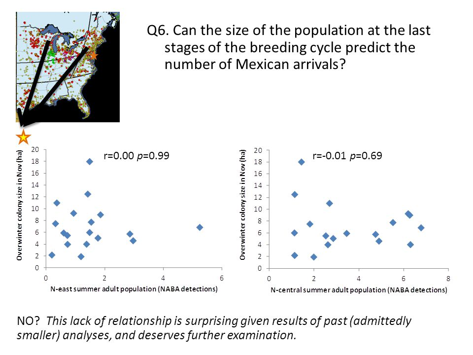 Q6. Can the size of the population at the last stages of the breeding cycle predict the number of Mexican arrivals? r=0.00 p=0.99r=-0.01 p=0.69 NO? Th