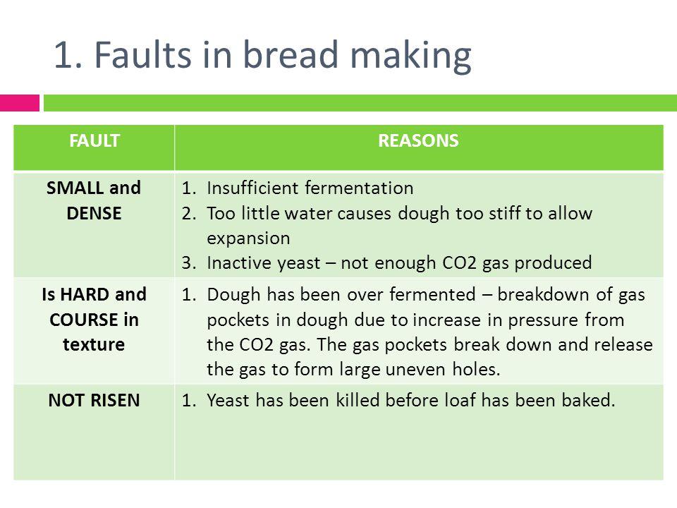 1. Faults in bread making FAULTREASONS SMALL and DENSE 1.Insufficient fermentation 2.Too little water causes dough too stiff to allow expansion 3.Inac