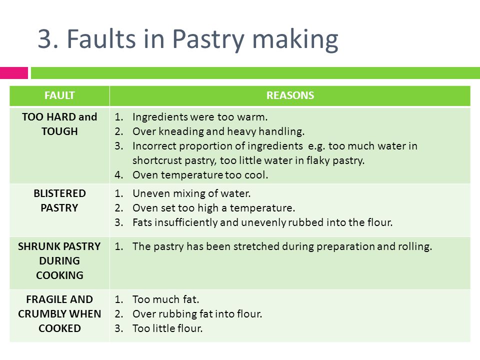 3. Faults in Pastry making FAULTREASONS TOO HARD and TOUGH 1.Ingredients were too warm. 2.Over kneading and heavy handling. 3.Incorrect proportion of