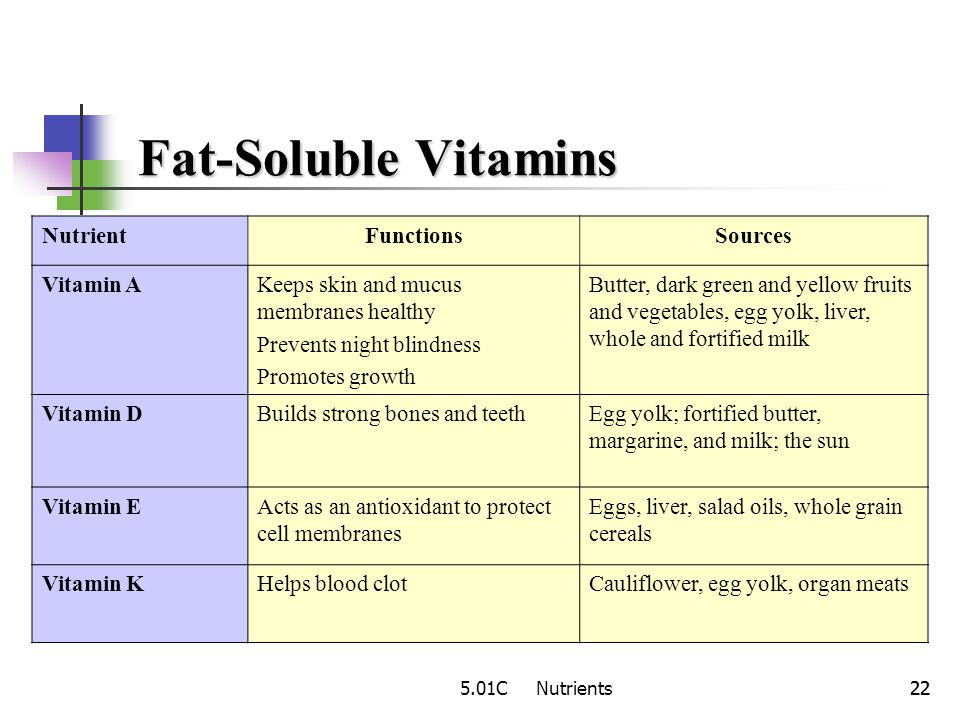 5.01C Nutrients21 Fat-soluble vitamins dissolve in fats are stored in fatty tissues of the body Water-soluble vitamins dissolve in water are not store