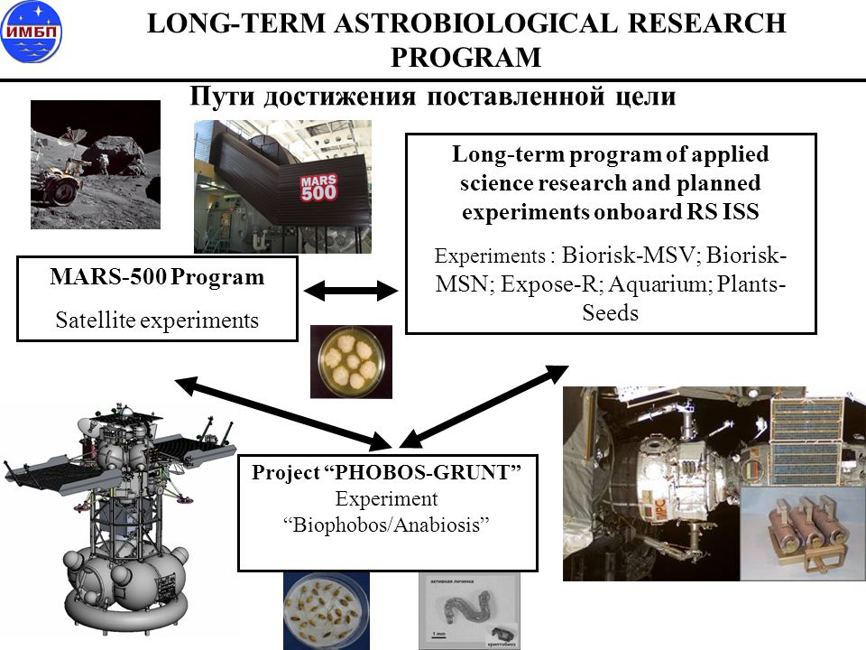 Elucidation of viability of resting forms of organisms of different taxonomical groups under conditions of spaceflight and continuous interplanetary flights for solving problems of planetary quarantine, astrobiology and bio- medical problems of manned cosmonautics.