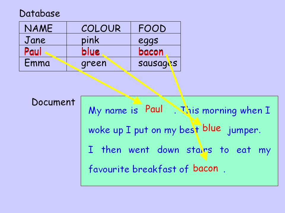 NAMECOLOURFOOD Jane pinkeggs Paulbluebacon Emmagreensausages Paulbluebacon Paul blue bacon Database Document