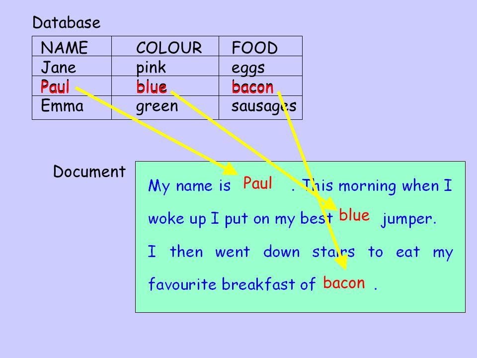 NAMECOLOURFOOD Jane pinkeggs Paulbluebacon > Jane pink eggs Database Paul blue bacon Form Letter Final Letter