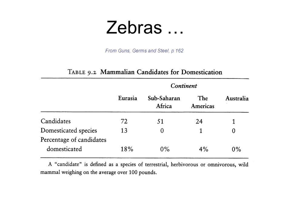 Zebras … From Guns, Germs and Steel, p 162