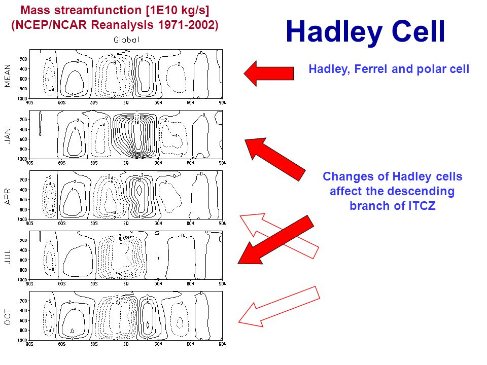Hadley Cell Mass streamfunction [1E10 kg/s] (NCEP/NCAR Reanalysis 1971-2002) Hadley, Ferrel and polar cell Changes of Hadley cells affect the descending branch of ITCZ