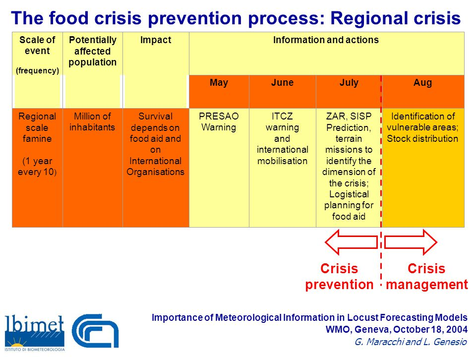 The food crisis prevention process: Regional crisis Scale of event (frequency) Potentially affected population Impact Information and actions MayJuneJulyAug Regional scale famine (1 year every 10 ) Million of inhabitants Survival depends on food aid and on International Organisations PRESAO Warning ITCZ warning and international mobilisation ZAR, SISP Prediction, terrain missions to identify the dimension of the crisis; Logistical planning for food aid Identification of vulnerable areas; Stock distribution Crisis prevention Crisis management Importance of Meteorological Information in Locust Forecasting Models G.