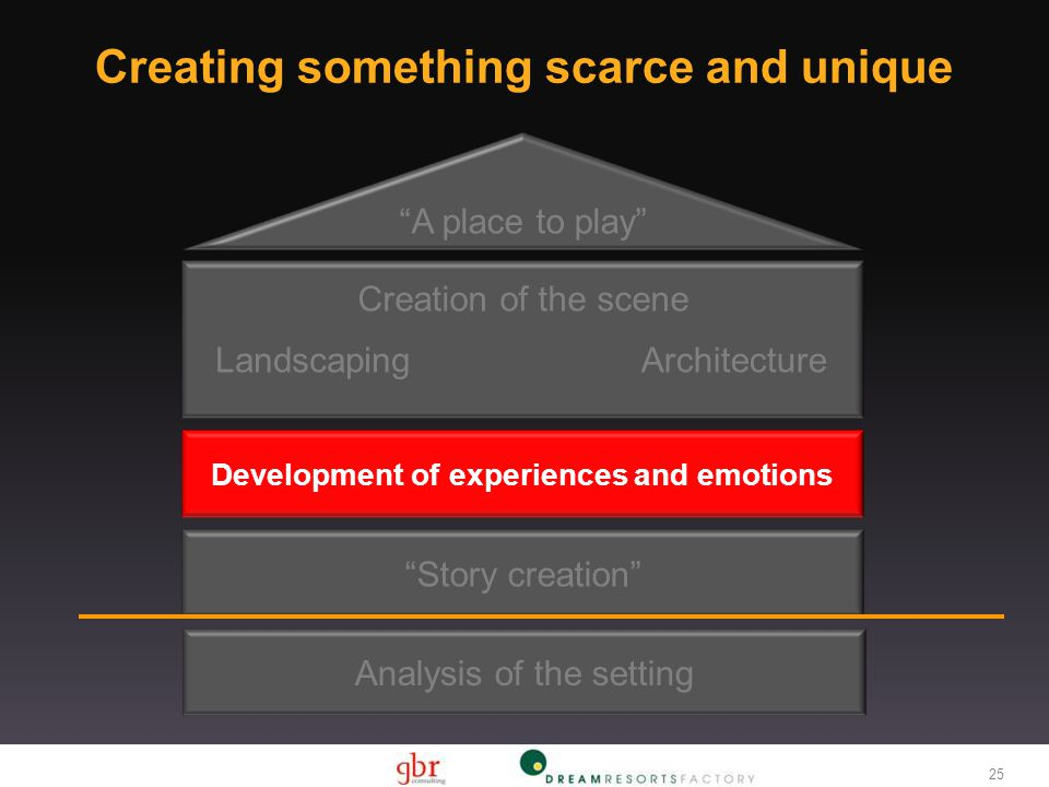 Creation of the scene Development of experiences and emotions LandscapingArchitecture A place to play Story creation Analysis of the setting 25 Creating something scarce and unique