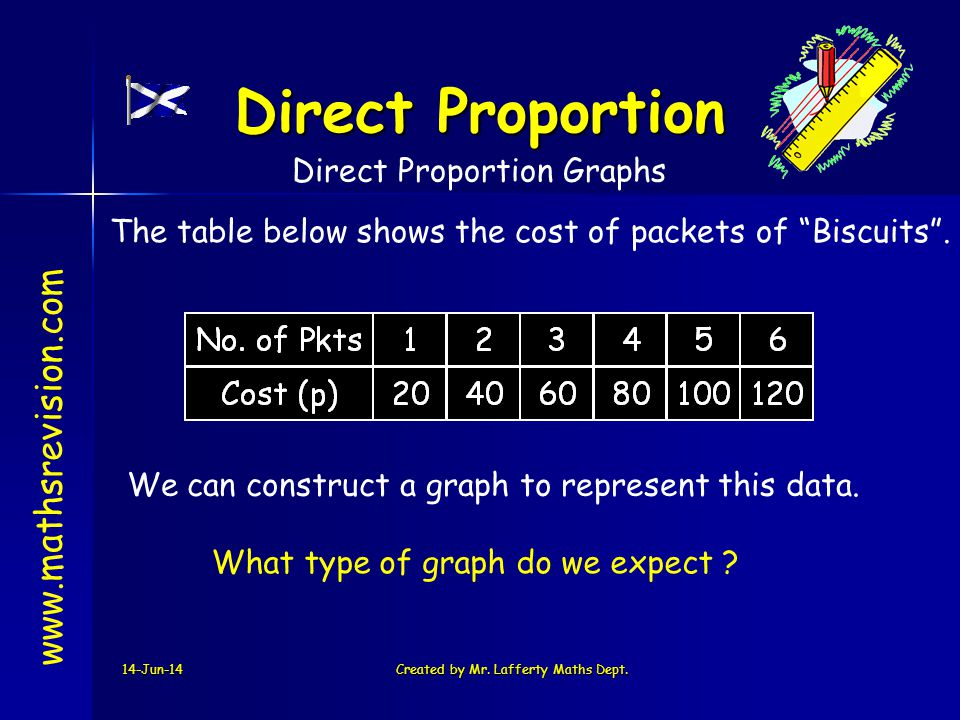 14-Jun-14Created by Mr. Lafferty Maths Dept. www.mathsrevision.com Direct Proportion The table below shows the cost of packets of Biscuits. Direct Pro