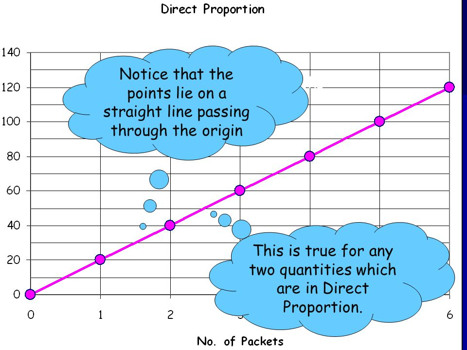 14-Jun-14Created by Mr. Lafferty Maths Dept. Direct Proportion Graphs Notice that the points lie on a straight line passing through the origin This is