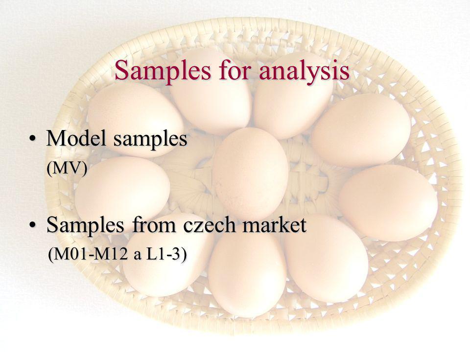 Samples for analysis Model samplesModel samples (MV) (MV) Samples from czech marketSamples from czech market (M01-M12 a L1-3) (M01-M12 a L1-3)
