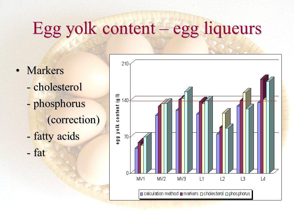 MarkersMarkers - cholesterol - phosphorus (correction) (correction) - fatty acids - fat Egg yolk content – egg liqueurs