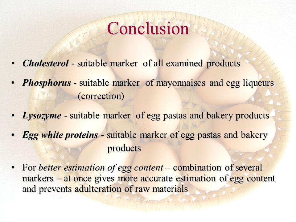 Conclusion Cholesterol - suitable marker of all examined productsCholesterol - suitable marker of all examined products Phosphorus - suitable marker of mayonnaises and egg liqueursPhosphorus - suitable marker of mayonnaises and egg liqueurs (correction) (correction) Lysozyme - suitable marker of egg pastas and bakery productsLysozyme - suitable marker of egg pastas and bakery products Egg white proteins - suitable marker of egg pastas and bakeryEgg white proteins - suitable marker of egg pastas and bakery products products For better estimation of egg content – combination of several markers – at once gives more accurate estimation of egg content and prevents adulteration of raw materialsFor better estimation of egg content – combination of several markers – at once gives more accurate estimation of egg content and prevents adulteration of raw materials