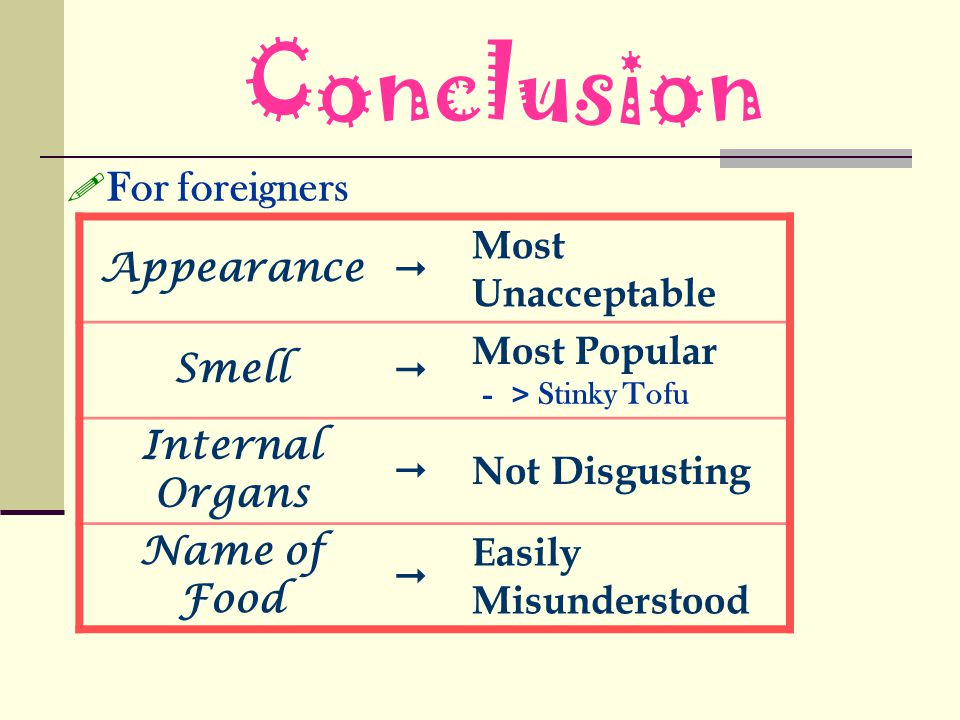 For foreigners Appearance Most Unacceptable Smell Most Popular Stinky Tofu Internal Organs Not Disgusting Name of Food Easily Misunderstood