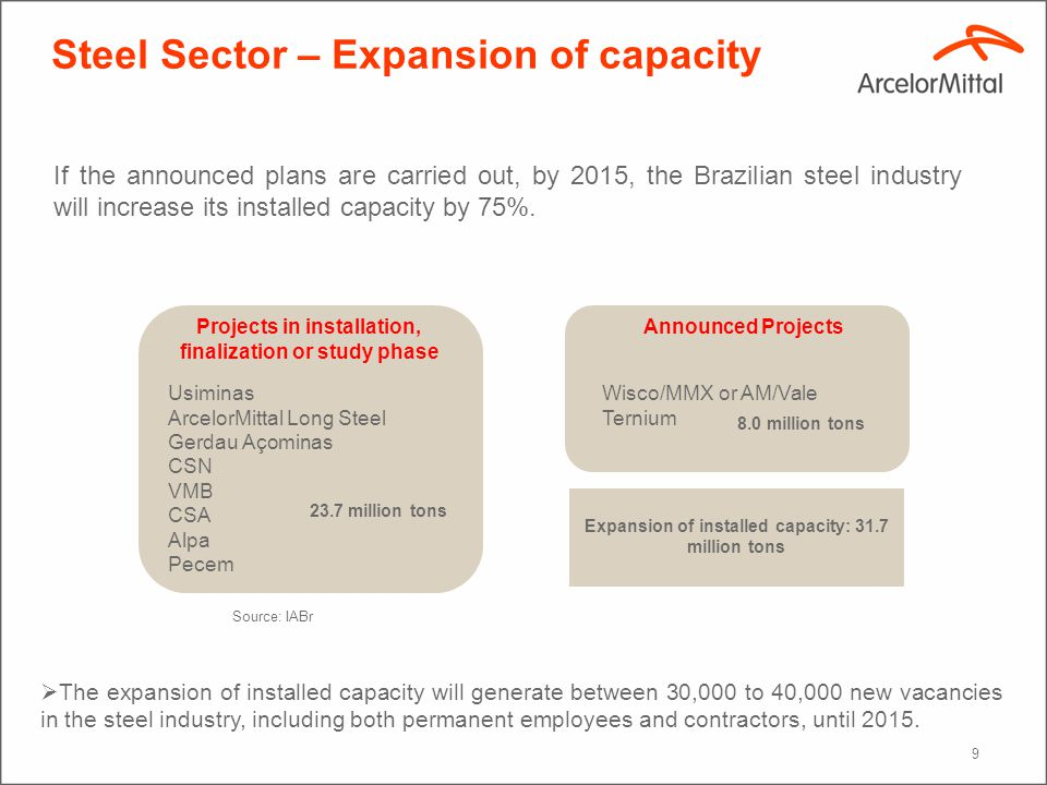 9 Steel Sector – Expansion of capacity If the announced plans are carried out, by 2015, the Brazilian steel industry will increase its installed capacity by 75%.