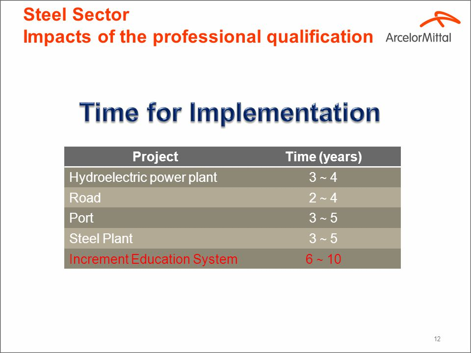 12 Steel Sector Impacts of the professional qualification ProjectTime (years) Hydroelectric power plant3 ~ 4 Road2 ~ 4 Port3 ~ 5 Steel Plant3 ~ 5 Increment Education System6 ~ 10