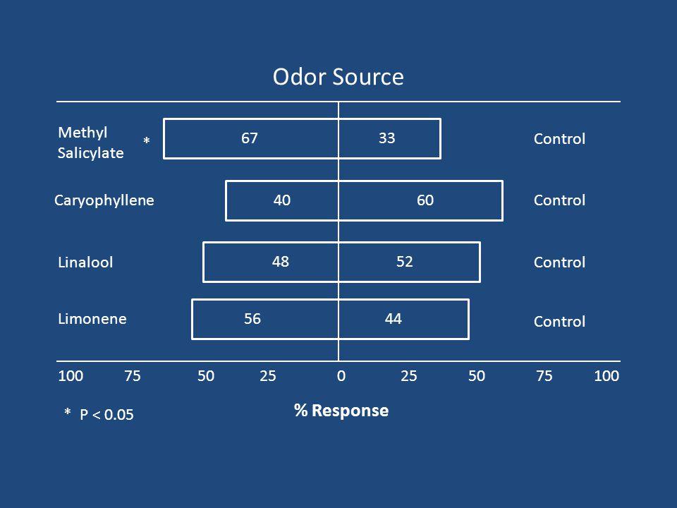 % Response 6040524844566733 0100 50 75 25 Methyl Salicylate Caryophyllene Linalool Limonene Control * P < 0.05 Control * Odor Source