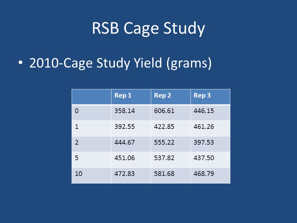RSB Cage Study 2010-Cage Study Yield (grams) Rep 1Rep 2Rep 3 0358.14606.61446.15 1392.55422.85461.26 2444.67555.22397.53 5451.06537.82437.50 10472.83581.68468.79