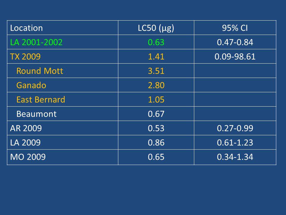 LocationLC50 (μg)95% CI LA 2001-20020.630.47-0.84 TX 20091.410.09-98.61 Round Mott3.51 Ganado2.80 East Bernard1.05 Beaumont0.67 AR 20090.530.27-0.99 L