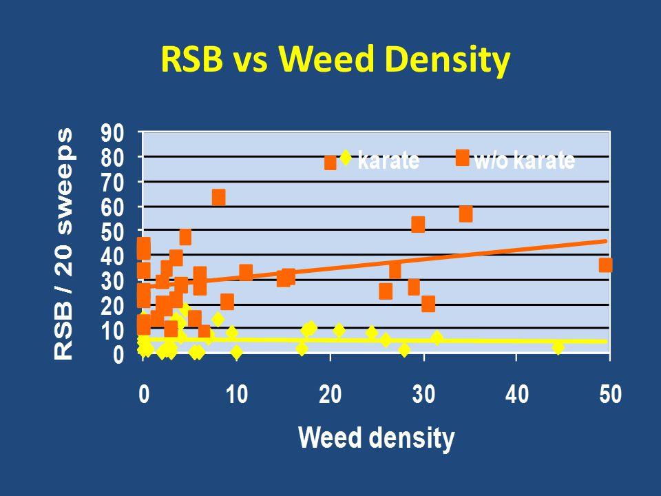 RSB vs Weed Density