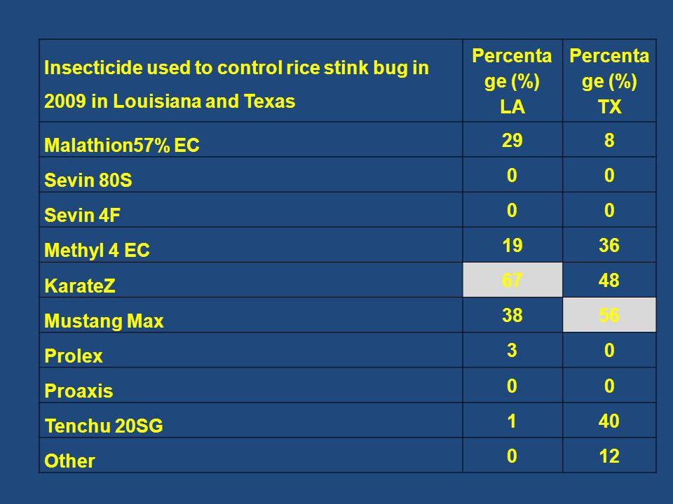 Insecticide used to control rice stink bug in 2009 in Louisiana and Texas Percenta ge (%) LA Percenta ge (%) TX Malathion57% EC 298 Sevin 80S 00 Sevin 4F 00 Methyl 4 EC 1936 KarateZ 6748 Mustang Max 3856 Prolex 30 Proaxis 00 Tenchu 20SG 140 Other 012