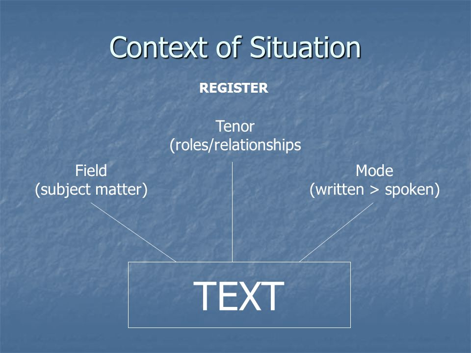 Context of Situation REGISTER TEXT Tenor (roles/relationships Field (subject matter) Mode (written > spoken)