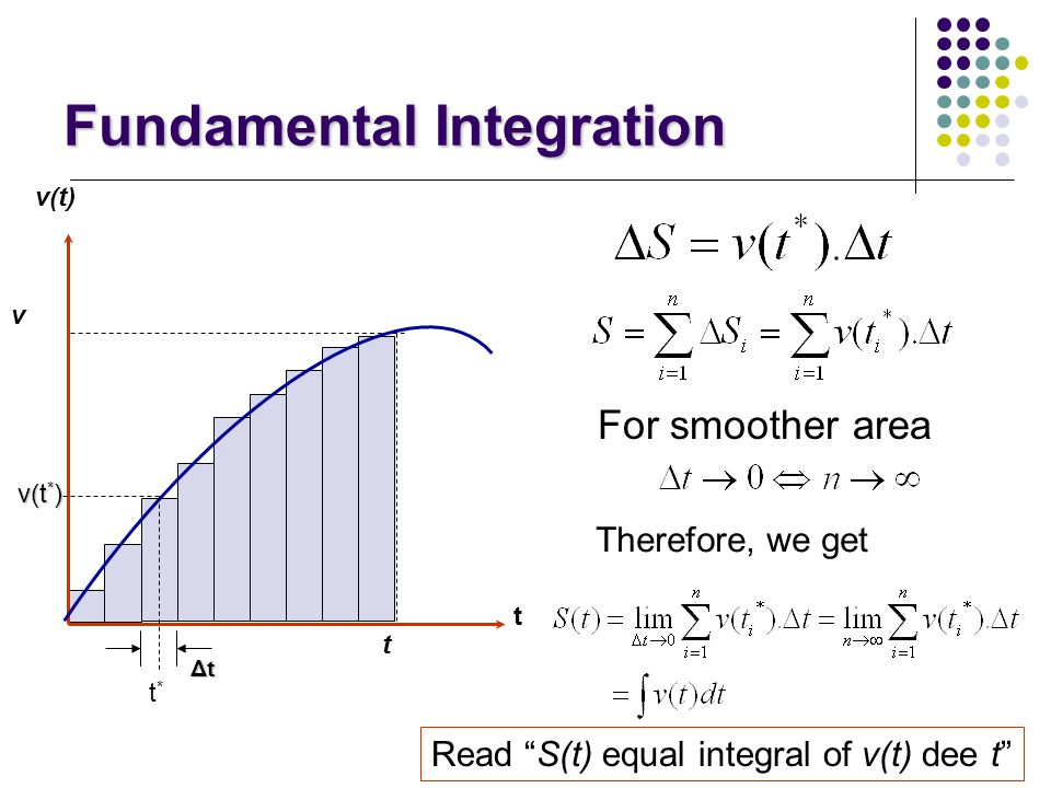 Fundamental Integration The method of exhaustion is a method of finding the area of a shape by inscribing inside it a sequence of polygons whose areas