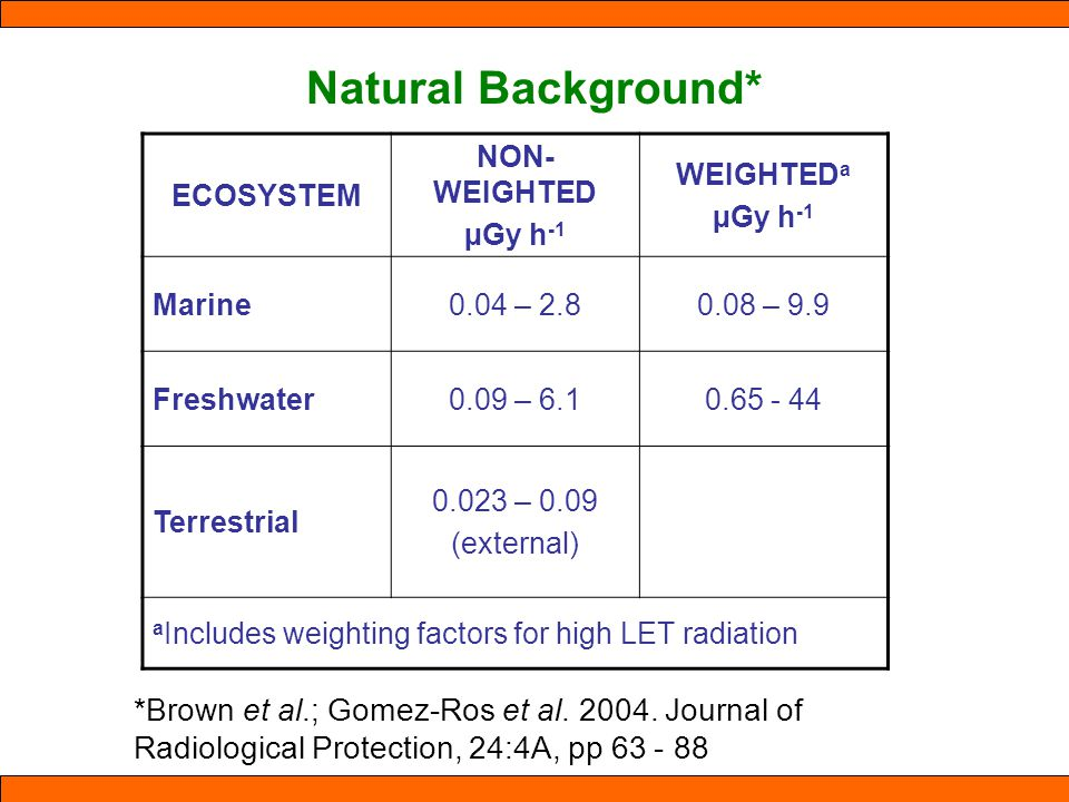 Natural Background* ECOSYSTEM NON- WEIGHTED µGy h -1 WEIGHTED a µGy h -1 Marine0.04 – 2.80.08 – 9.9 Freshwater0.09 – 6.10.65 - 44 Terrestrial 0.023 – 0.09 (external) a Includes weighting factors for high LET radiation *Brown et al.; Gomez-Ros et al.