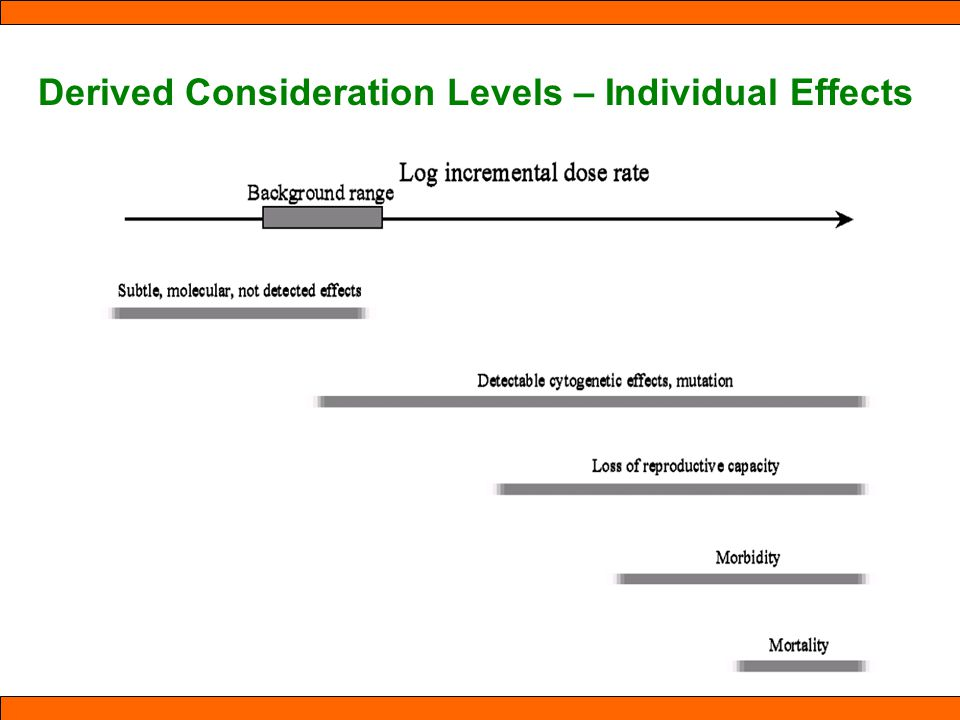 Derived Consideration Levels – Individual Effects