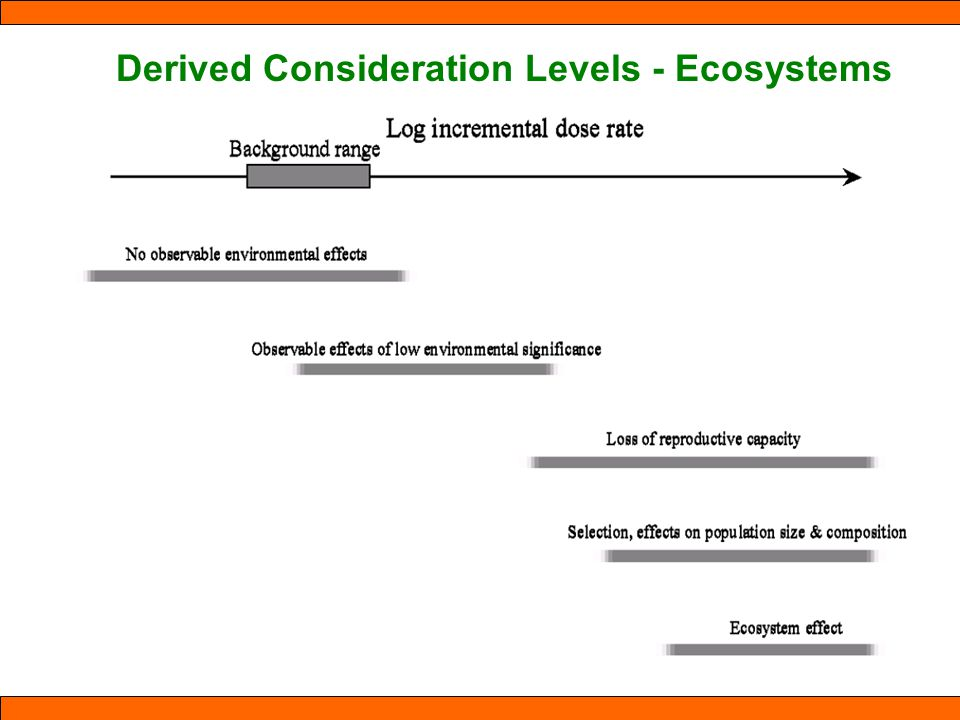 Derived Consideration Levels - Ecosystems
