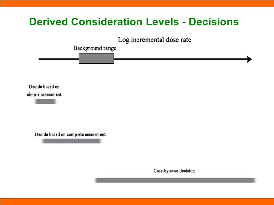 Derived Consideration Levels - Decisions