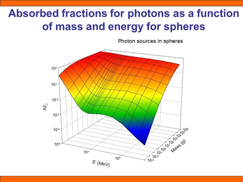 Absorbed fractions for photons as a function of mass and energy for spheres
