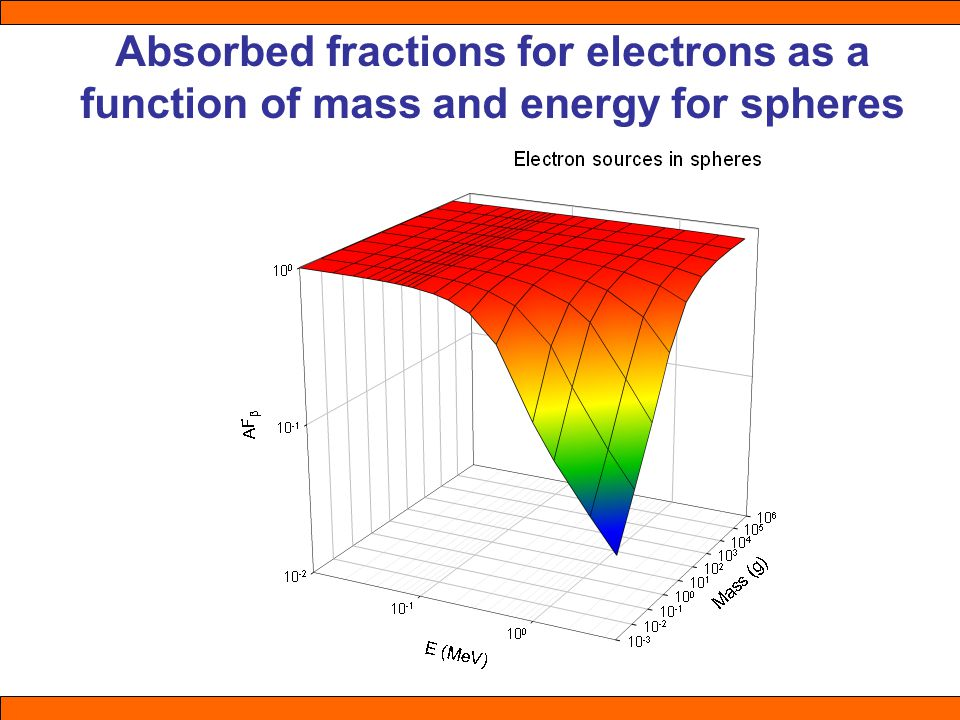 Absorbed fractions for electrons as a function of mass and energy for spheres
