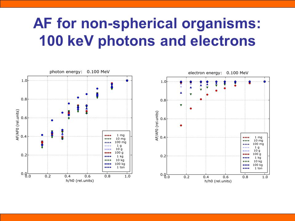 AF for non-spherical organisms: 100 keV photons and electrons