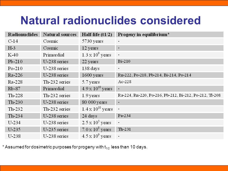 Natural radionuclides considered * Assumed for dosimetric purposes for progeny with t 1/2 less than 10 days.
