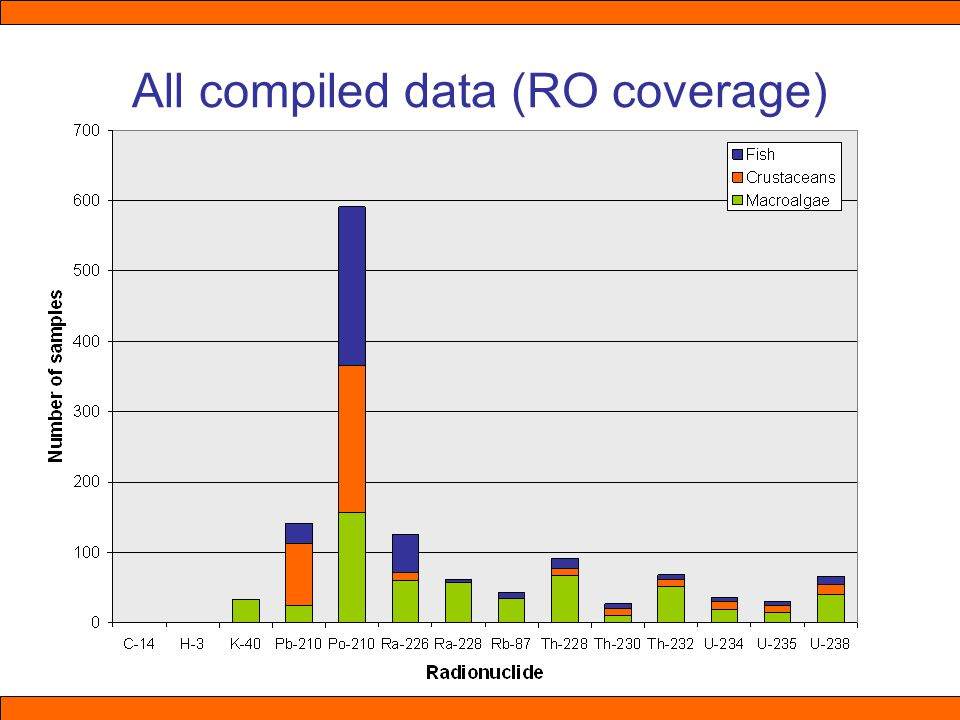 All compiled data (RO coverage)