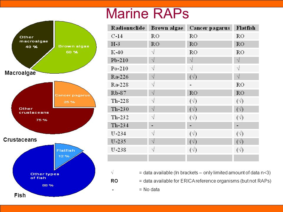 Marine RAPs Jklfhd-lsdgfsjd Hj.hsdjkgfhksd = data available (In brackets – only limited amount of data n<3) RO= data available for ERICA reference organisms (but not RAPs) - = No data Macroalgae Crustaceans Fish
