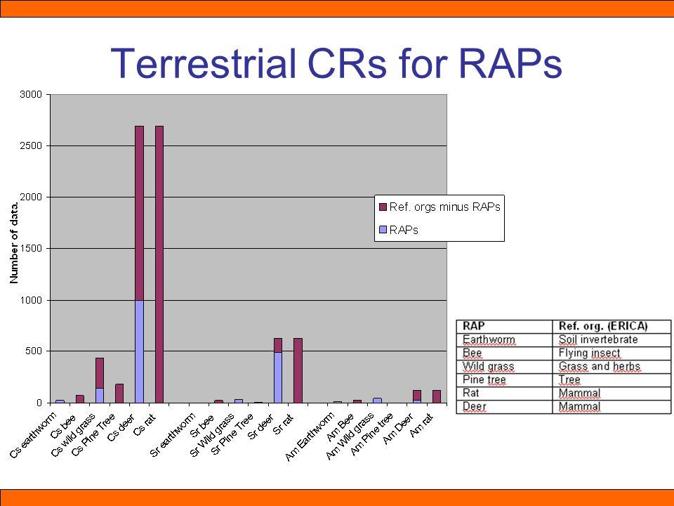 Terrestrial CRs for RAPs