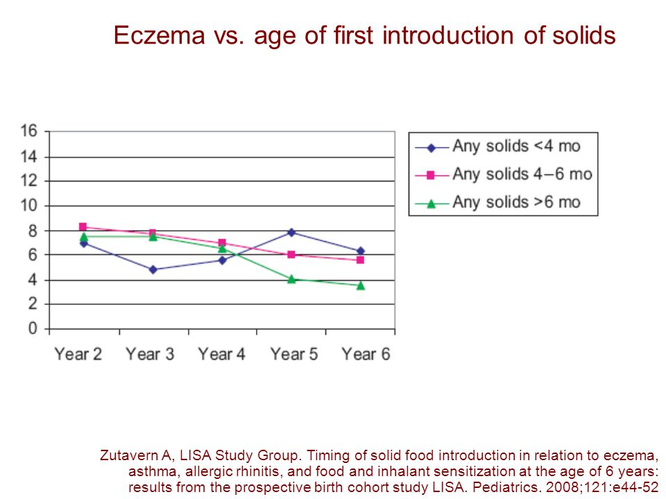 Eczema vs. age of first introduction of solids Zutavern A, LISA Study Group.
