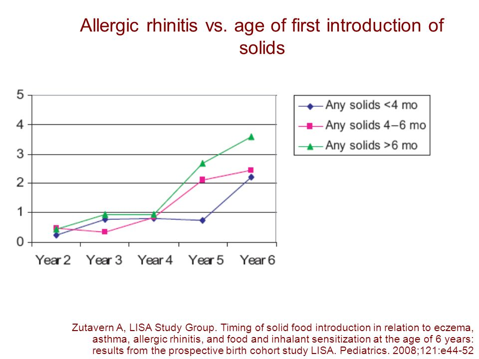 Allergic rhinitis vs. age of first introduction of solids Zutavern A, LISA Study Group.