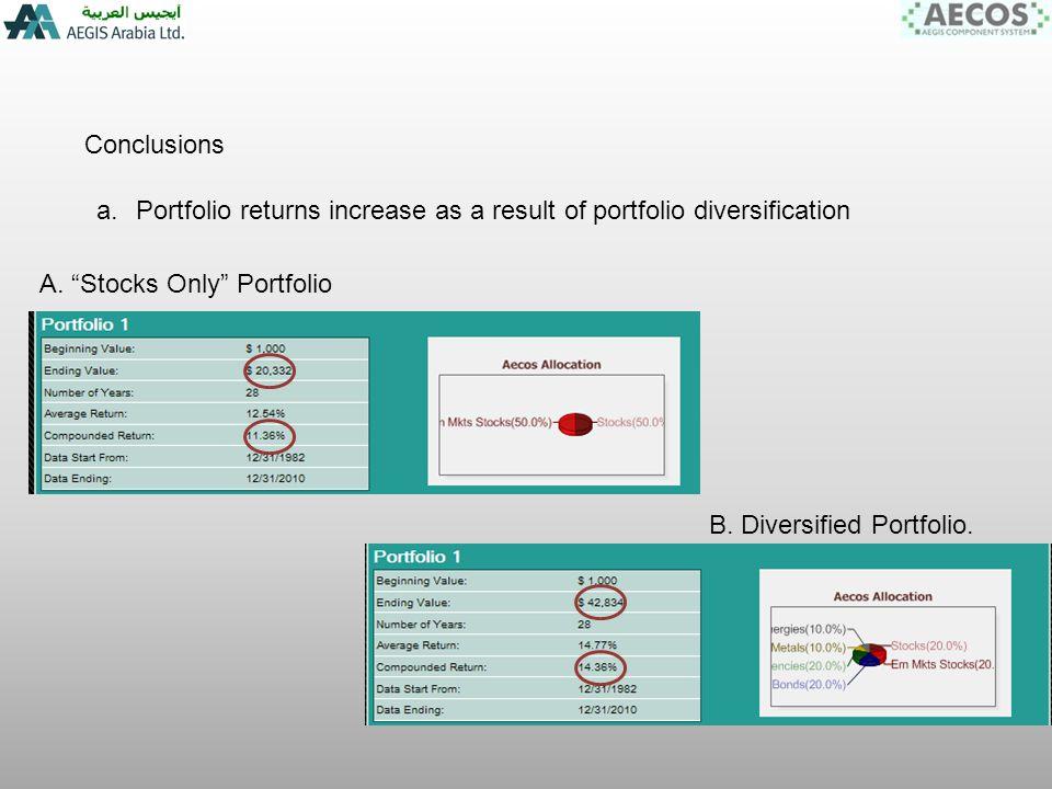 Conclusions a.Portfolio returns increase as a result of portfolio diversification B.