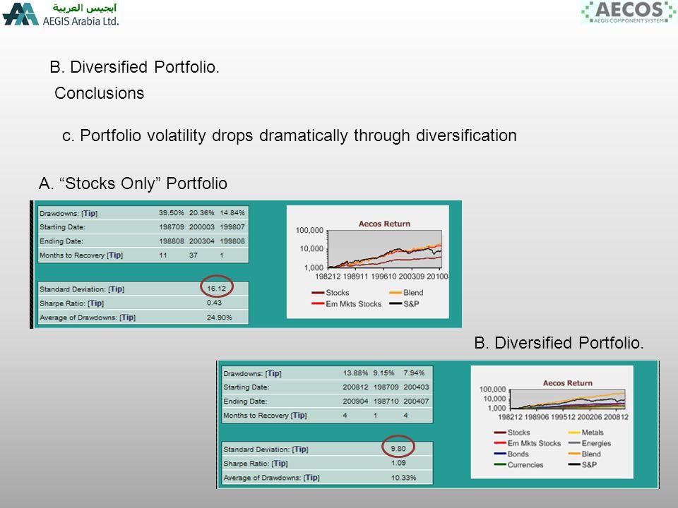 B. Diversified Portfolio. Conclusions c.