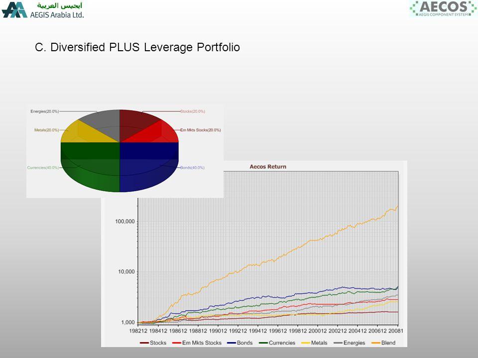 C. Diversified PLUS Leverage Portfolio